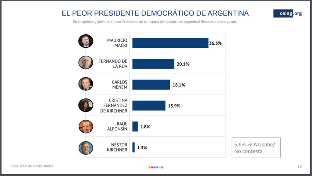 Mauricio Macri es el peor presidente desde la recuperación democrática argentina en 1983