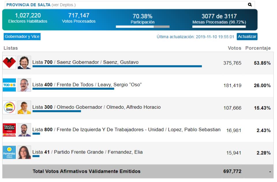resultados elecciones Salta 2019